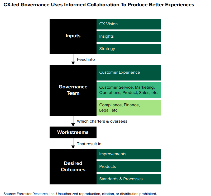 Diagram showing CX governance as a team informed by inputs, chartering workstreams that produce desired outcomes of improved experiences, products, and services