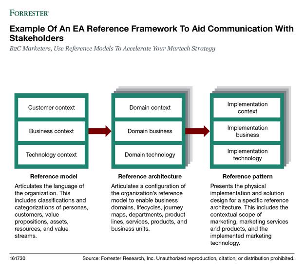 EA reference framework