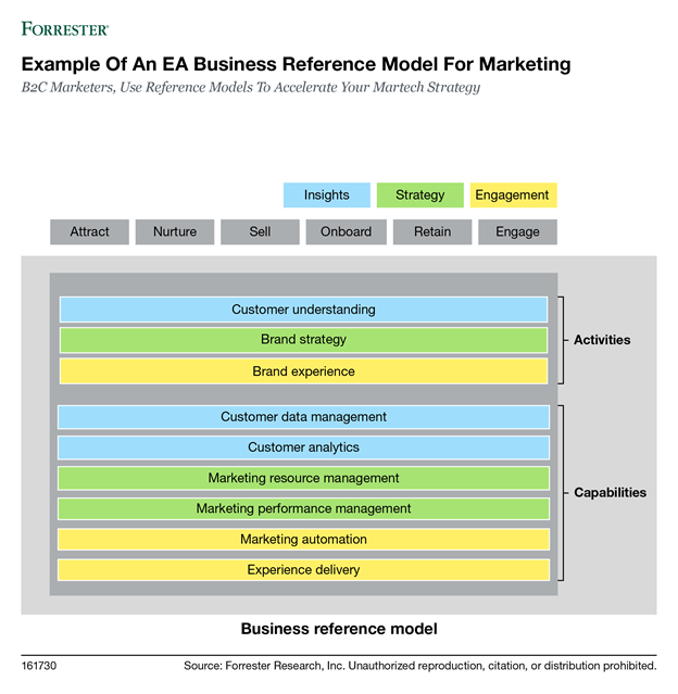 Martech reference model