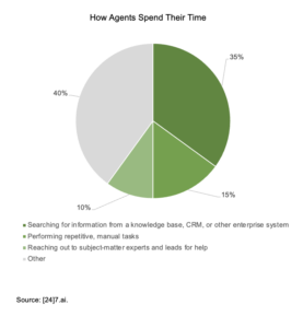 A chart showing that agents spend their time looking for the right information and contacts.