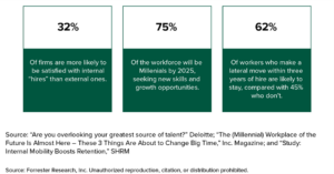 talent mobility benefits