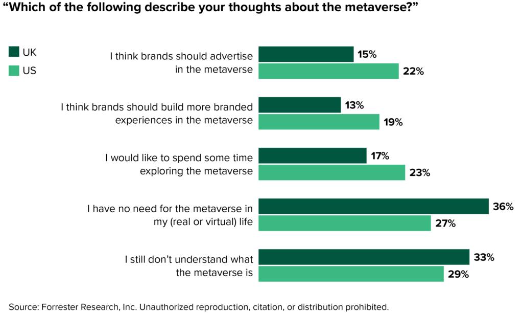 Consumer attitudes about the metaverse