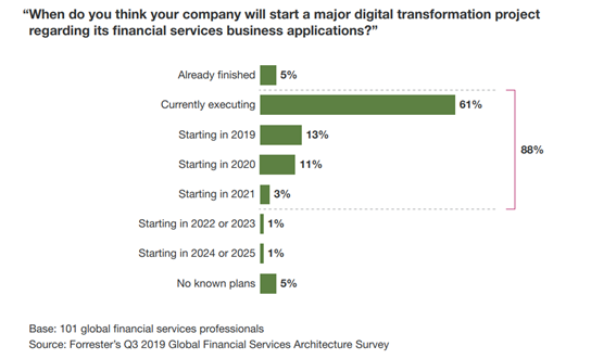 The state of digital transformation in financial services
