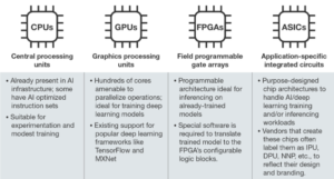 Four types of AI chips that apply to AI: CPU, GPU, FPGA, and ASICS