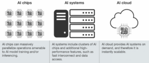 There are three categories of AI Infrastructure: Chips, Systems, and Cloud.