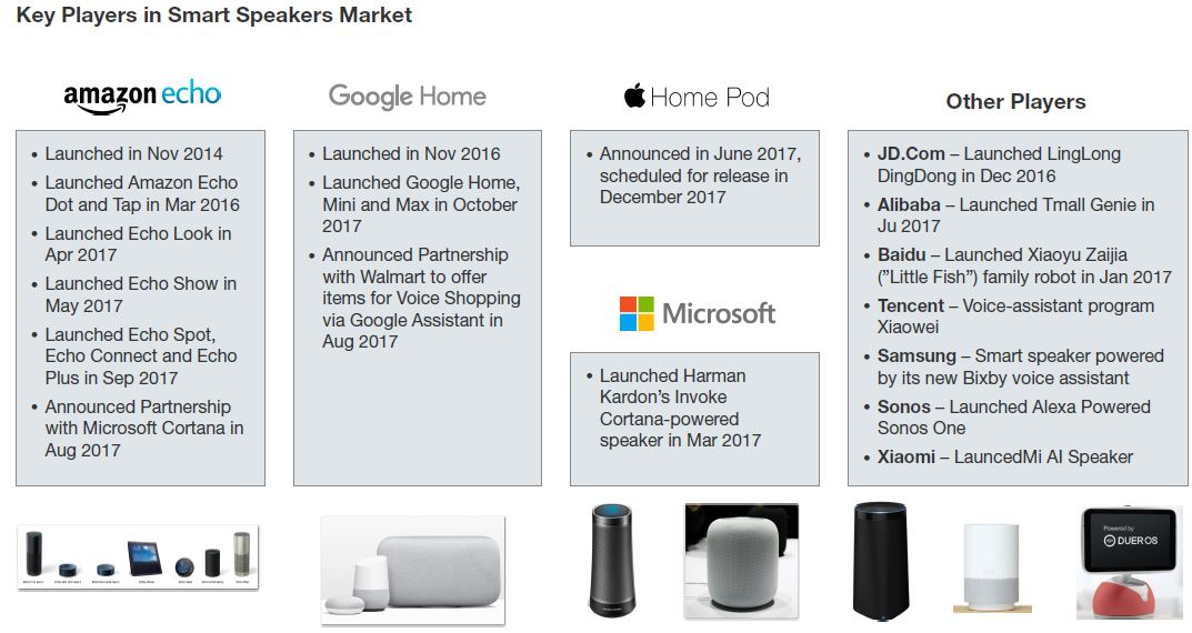 Tencent And Other Chinese Companies Are Also Launching Products In The Smart Speakers Category So They Can Build Home Device Management Lications