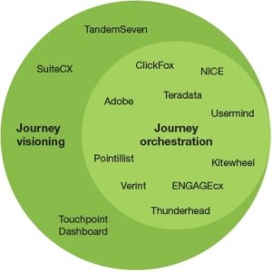 New Forrester Waves Assess Customer Journey Analytics Platforms - Forrester customer journey mapping