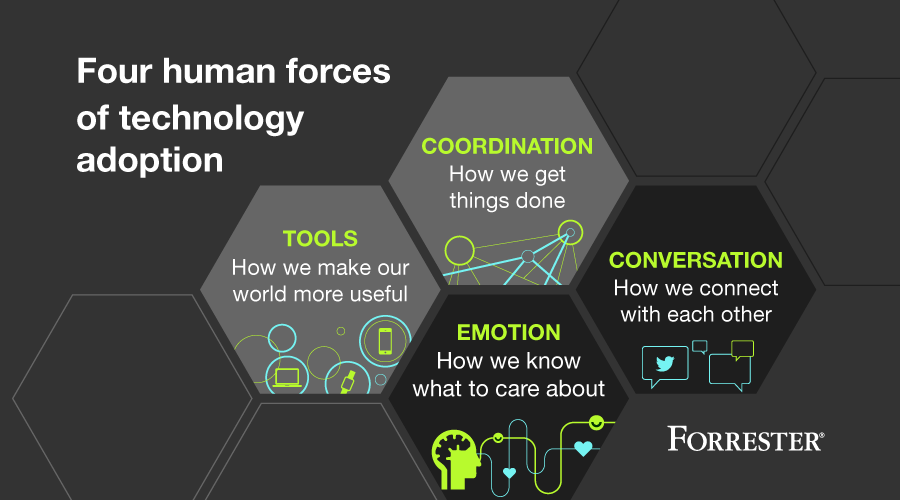 Four Forces of technology adoption are coordination, conversation, emotion and tools