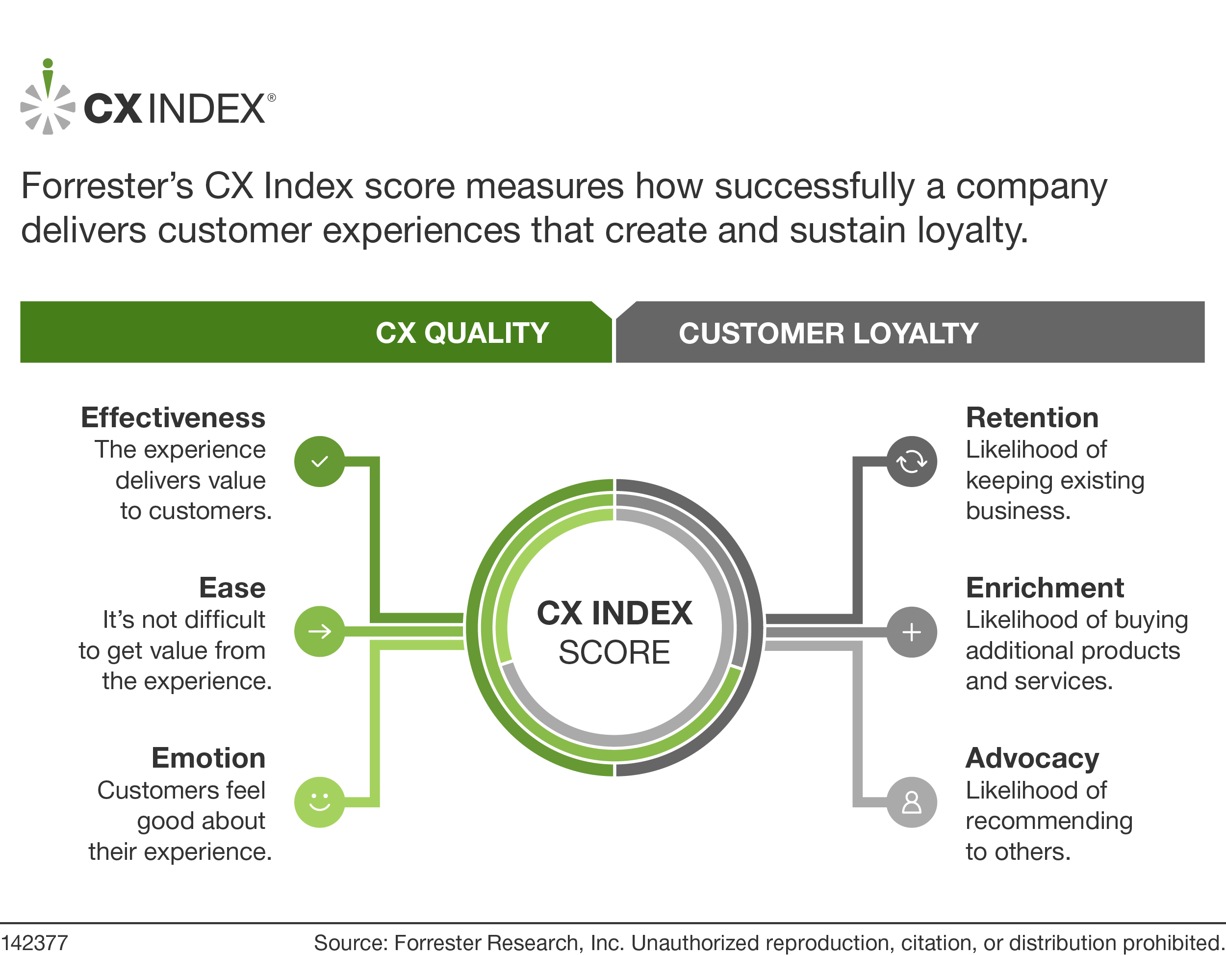 There Are No Clear CX Leaders Among US Brands — For The Third Year In A Row