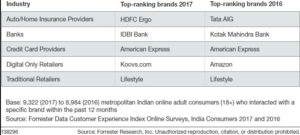 Customer Experience Index India 2017 Results