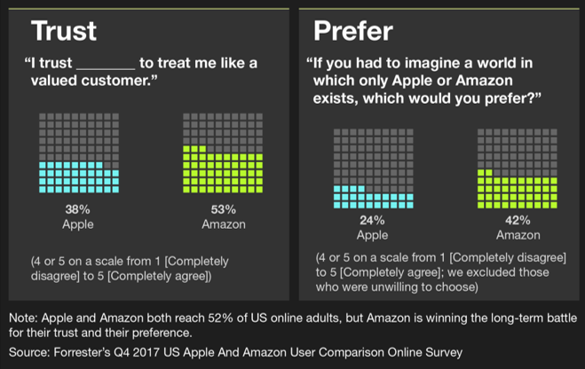 Graphs showing how Amazon is earning more trust and preference than Apple