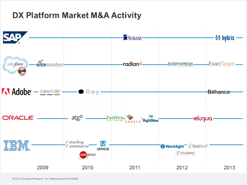 DX Platform Maturity Increases M&A Activity
