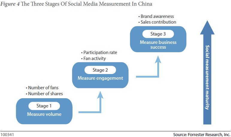 How To Measure Your Social Media Efforts In China Which Stage Are