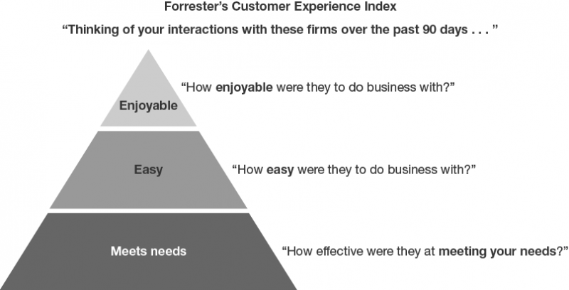 The Customer Experience Pyramid And Forrester's Customer Experience Index