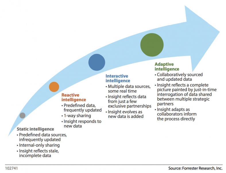 Forrester's Adaptive Intelligence Maturity Model