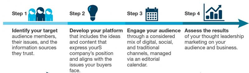 Forrester's Framework For Thought Leadership Marketing