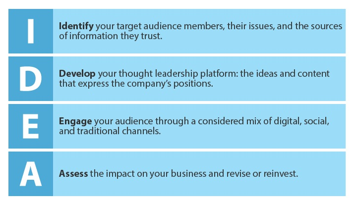 Forrester's Four-Step IDEA Framework For Thought Leadership Marketing