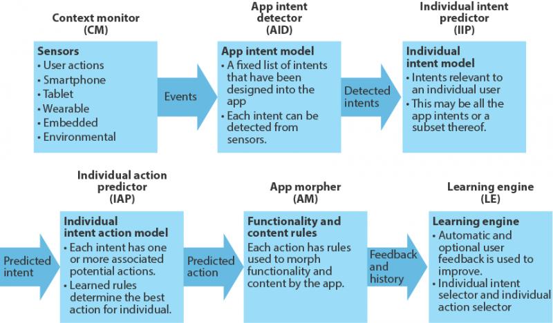 Predictive App Architecture