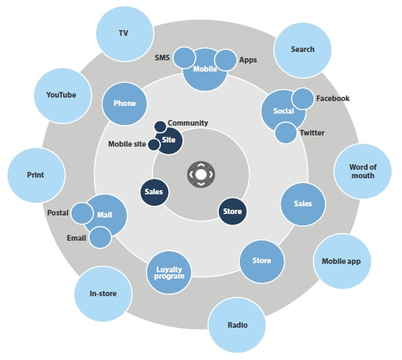 The Marketing RaDaR contains one layer of reach channels, one of depth channels, and one of relationship channels