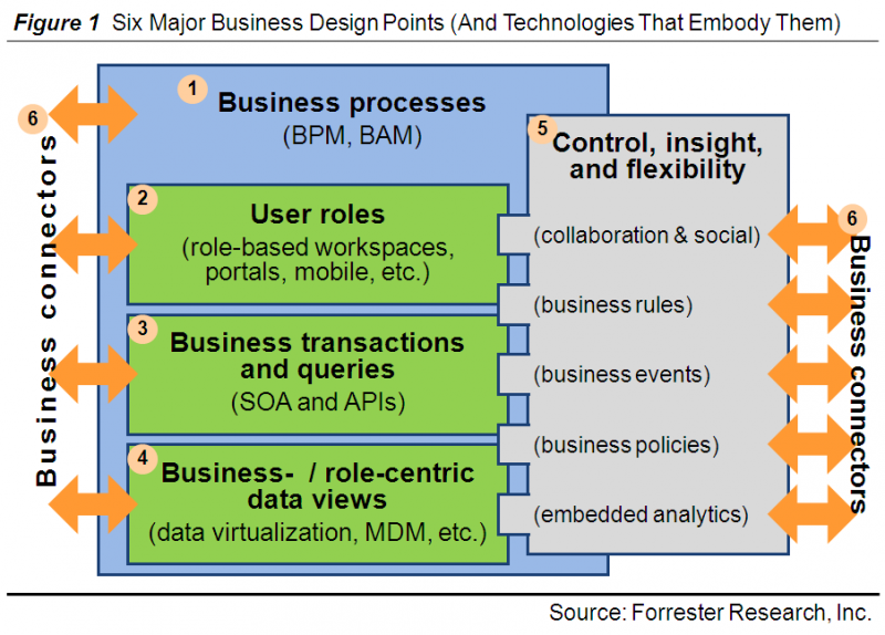 Forrester defines six business design focal points: processes, user roles, business transactions, business- and role-based data views, insight and control, and connections between business capabilities. Insight and control includes collaboration, social, business rules, business events, business policies, embedded analytics, and more.