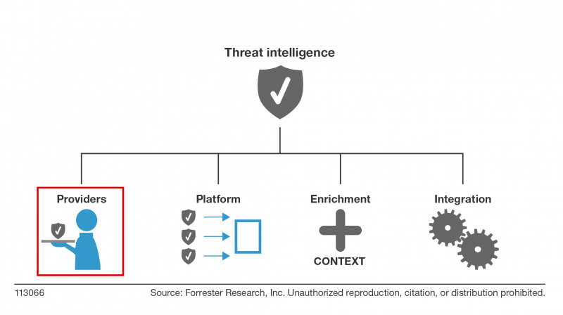 Maximizing Your Investment In Cyberthreat Intelligence Providers