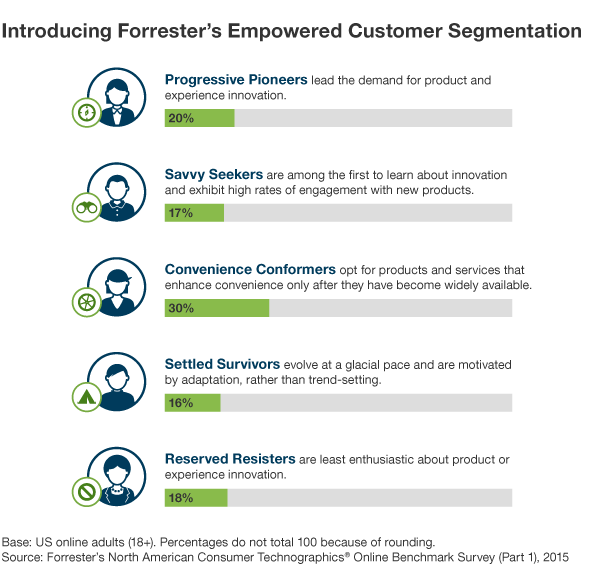 Empowered Consumer Segmentation
