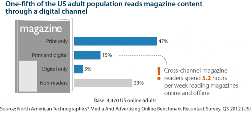 The Data Digest: Magazine Readership On Digital Devices