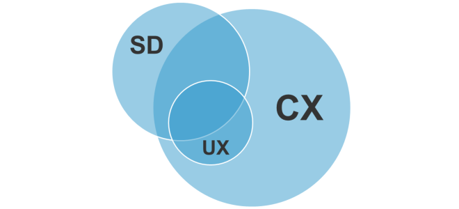 How Does Service Design Relate To Cx And Ux