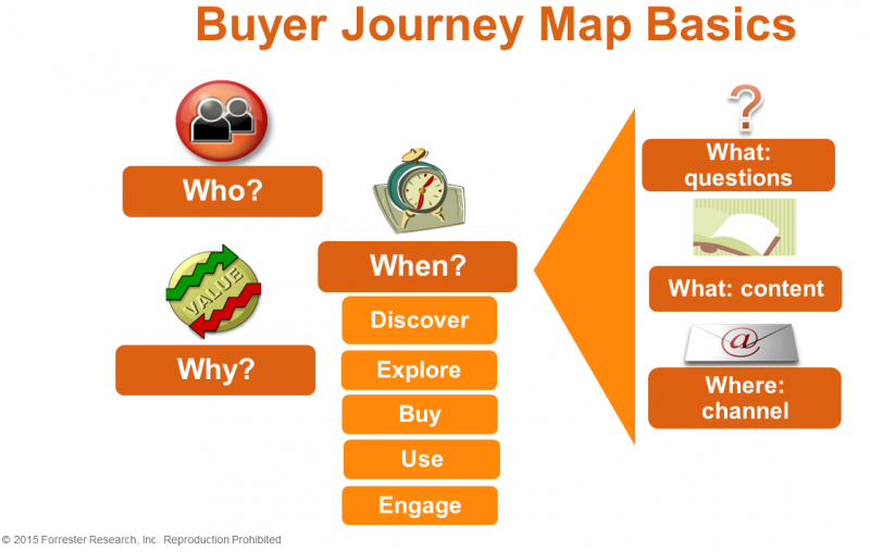 buyer journey map