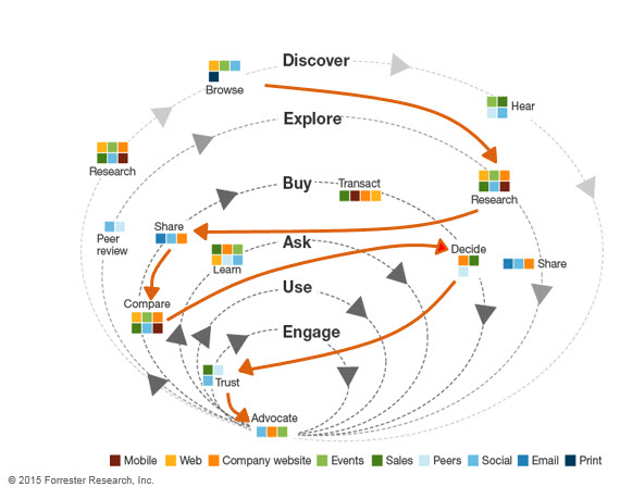 Content Marketing Buyer Journey Forrester