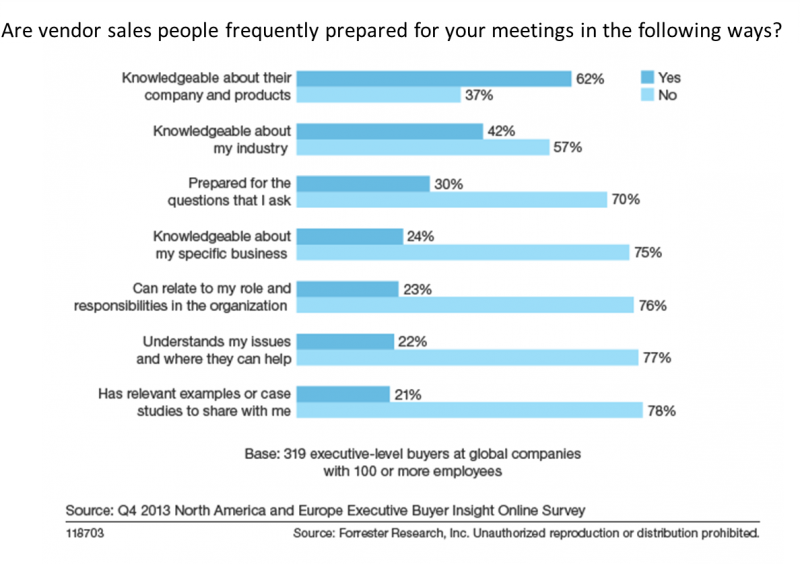 Are vendor salespeople frequently prepared for meetings with executive buyers?