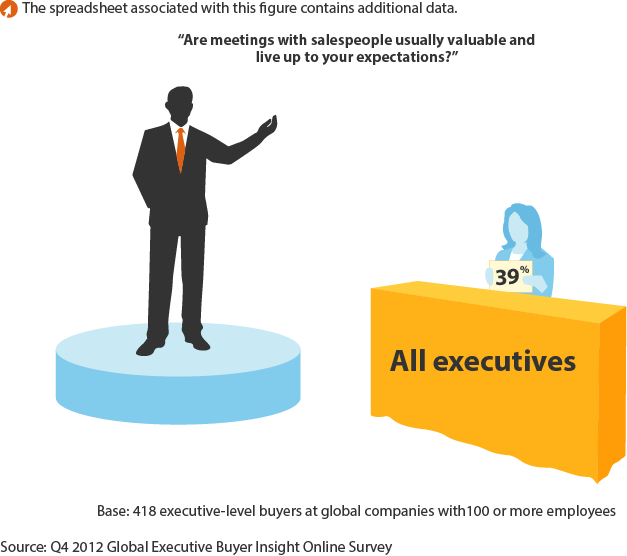 Do meetings with salespeople meet executive buyer expectations?