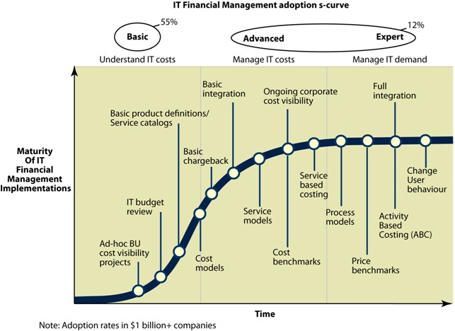 IT Financial Management And The Cloud