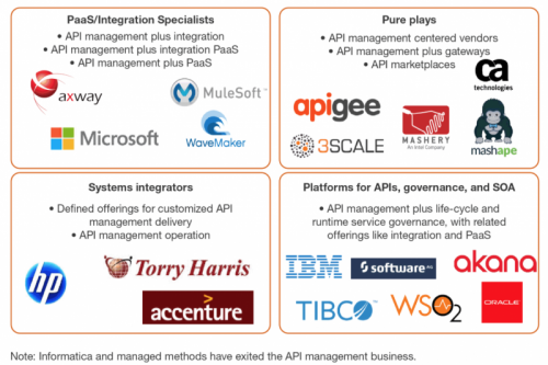 The API Management Solutions Market Will Quadruple By 2020