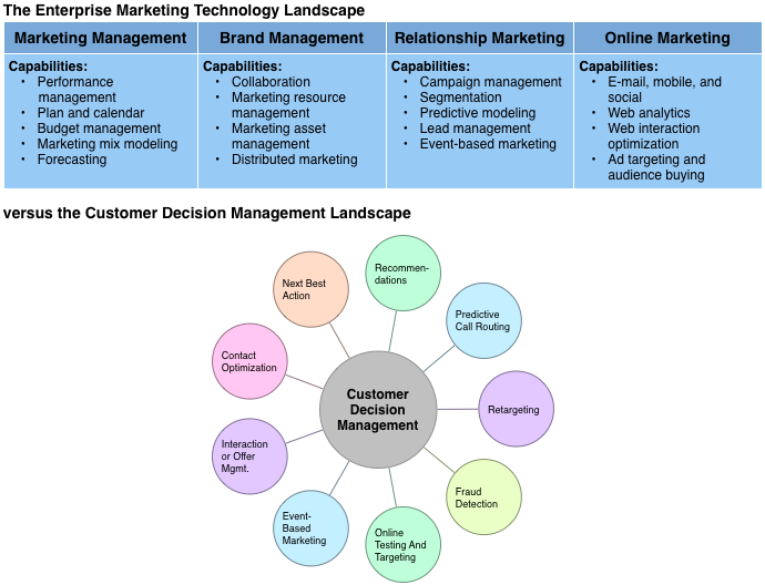 Technology Management Decisions: Is It Time For Customer Decision Management?