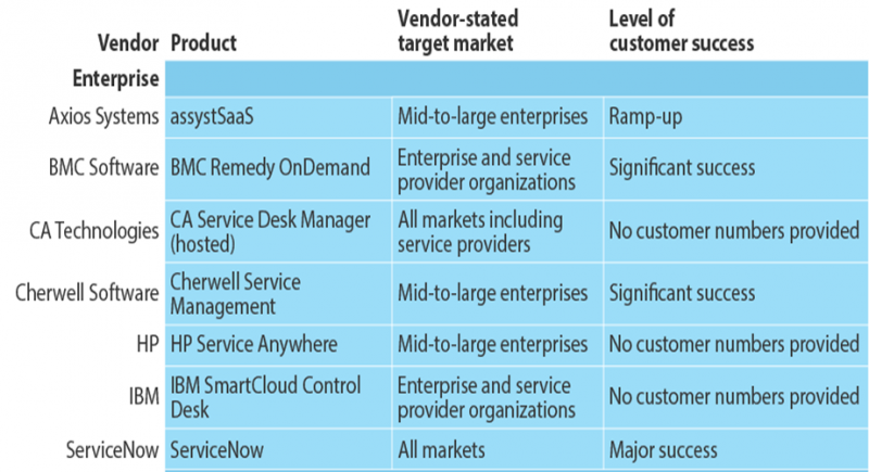 The Forrester SaaS ITSM Tool Market Overview: Who Is Where