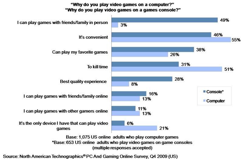 The Data Digest Us Gaming Behavior