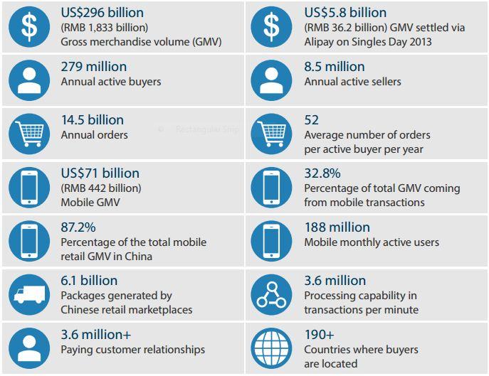 45e707bfc3 Alibaba Beyond eCommerce: Understanding The World's Biggest Digital ...