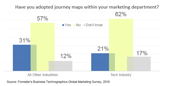 The Ways And Means Of BB Buyer Journey Maps Were Going Deep At - Forrester customer journey mapping